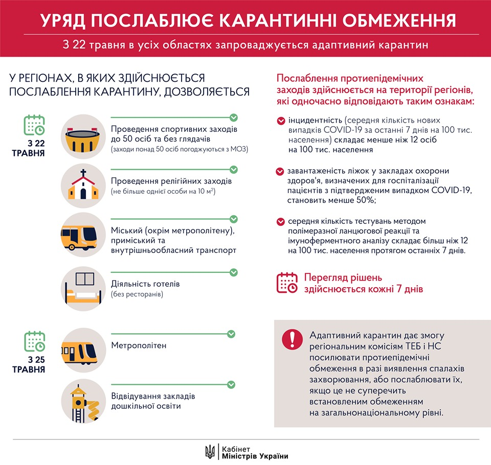 20 05 2020 Уряд послаблення карантинних обмежень