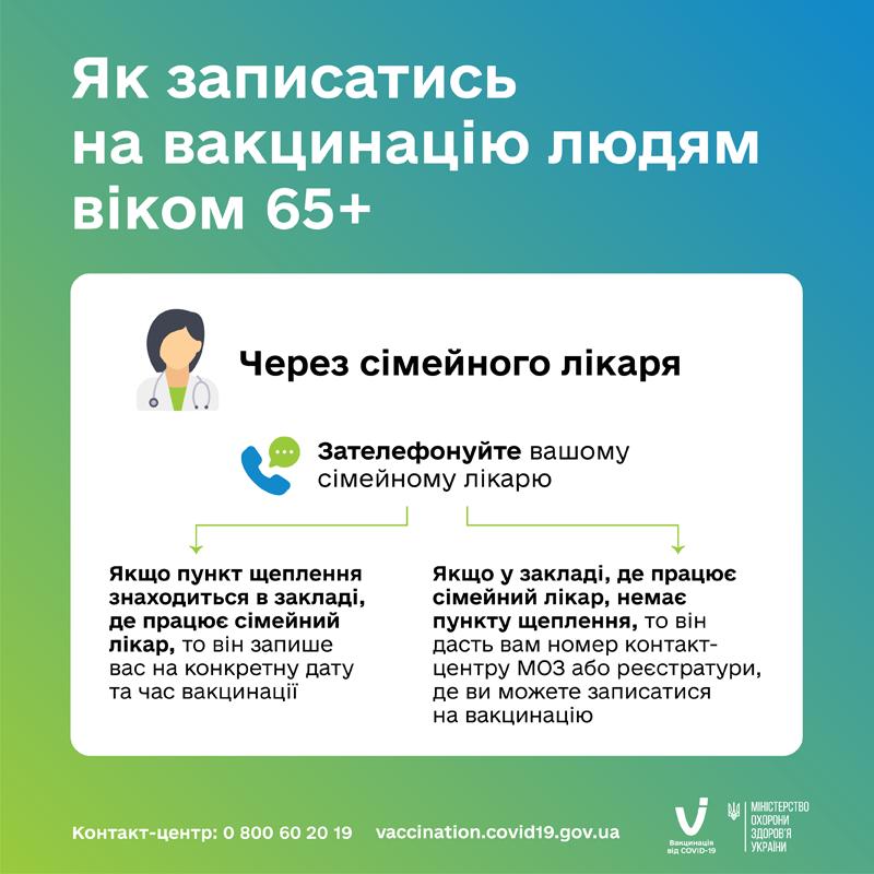Vaccination Stages 65 Simeynyi Likar